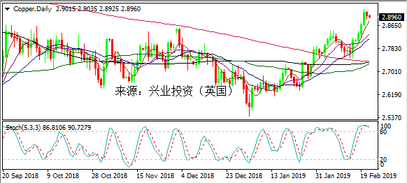 铜价短期修正不影响长期升势